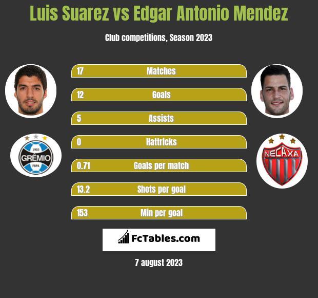 Luis Suarez vs Edgar Antonio Mendez
