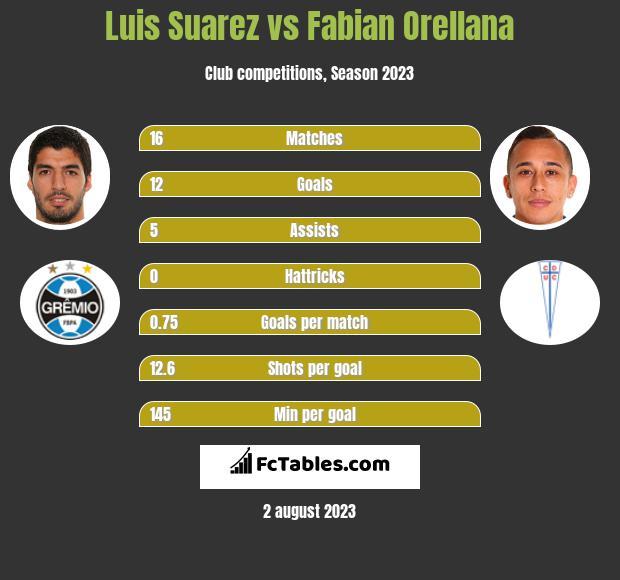 Luis Suarez vs Fabian Orellana infographic