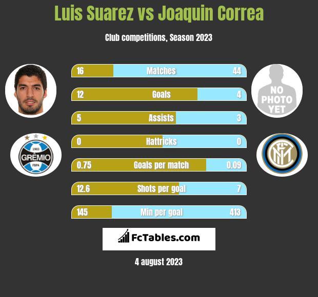 Luis Suarez vs Joaquin Correa