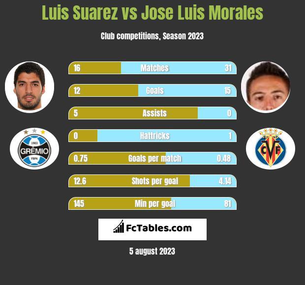 Luis Suarez vs Jose Luis Morales infographic