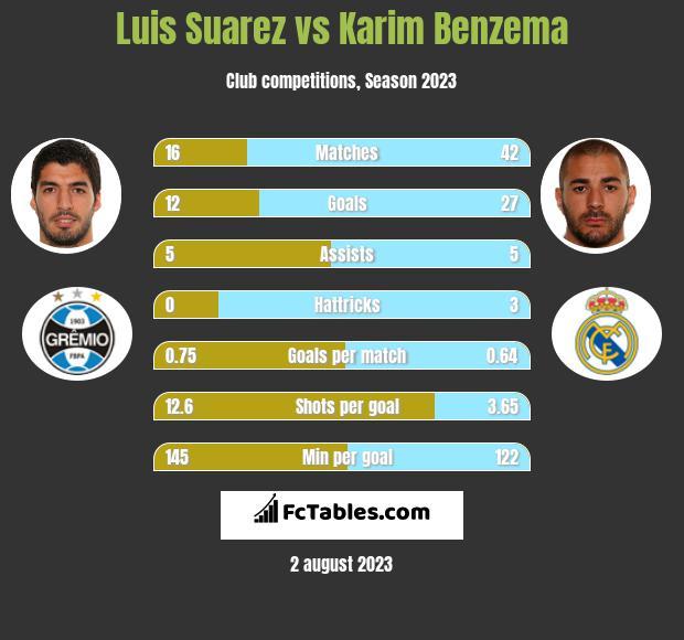 Luis Suarez vs Karim Benzema h2h player stats