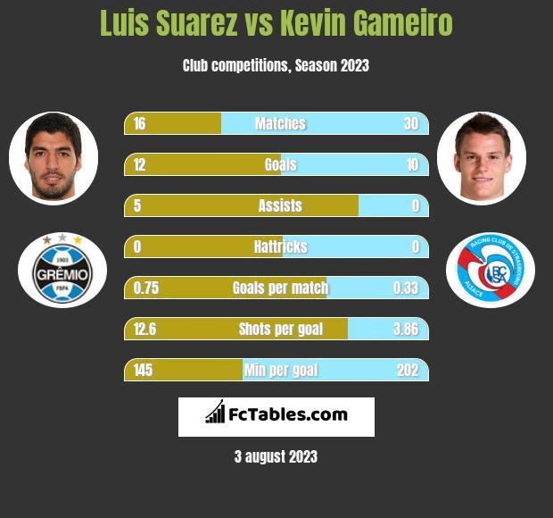 Luis Suarez vs Kevin Gameiro infographic