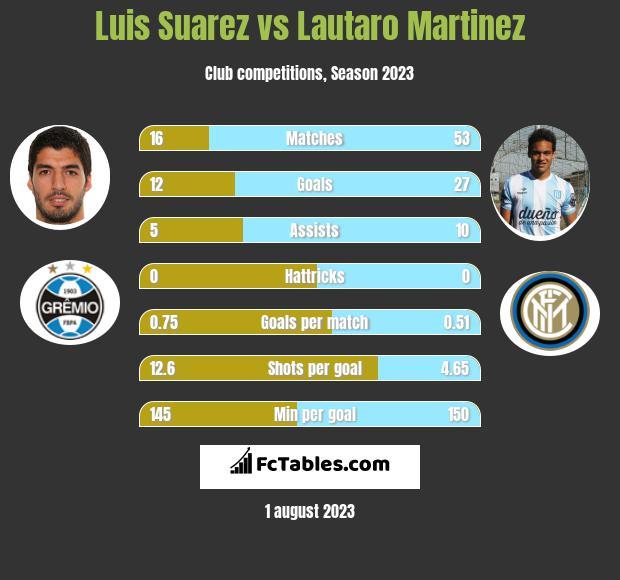 Luis Suarez vs Lautaro Martinez h2h player stats