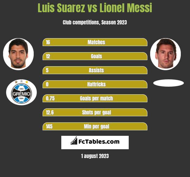 Luis Suarez vs Lionel Messi infographic