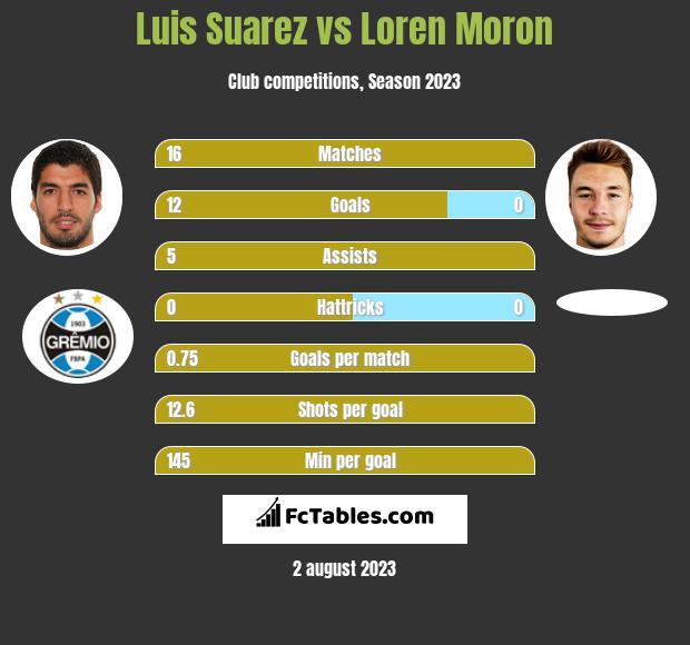 Luis Suarez vs Loren Moron h2h player stats