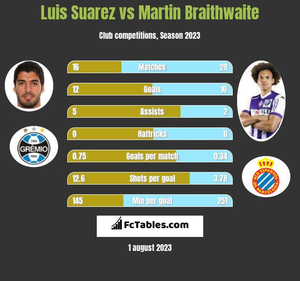 Luis Suarez vs Martin Braithwaite h2h player stats