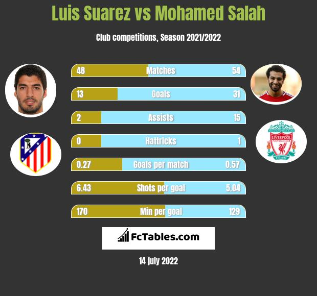 Luis Suarez vs Mohamed Salah infographic