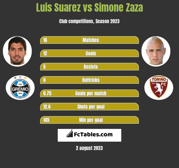 Luis Suarez vs Simone Zaza