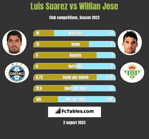 Luis Suarez vs Willian Jose h2h player stats