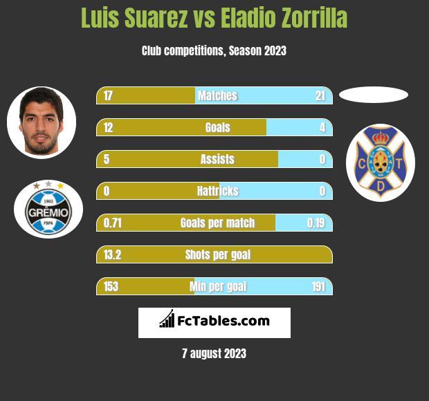 Luis Suarez vs Eladio Zorrilla h2h player stats