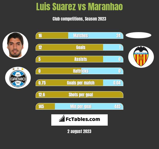 Luis Suarez vs Maranhao infographic