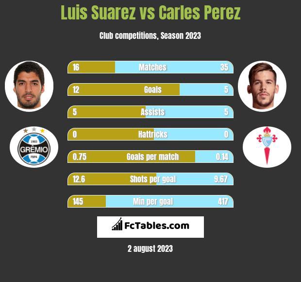Luis Suarez vs Carles Perez infographic