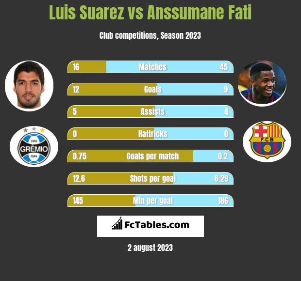 Luis Suarez vs Anssumane Fati infographic