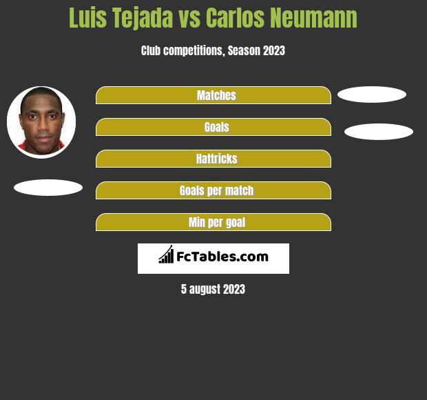 Luis Tejada vs Carlos Neumann h2h player stats