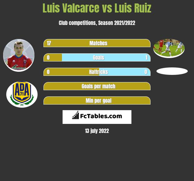 Luis Valcarce vs Luis Ruiz infographic