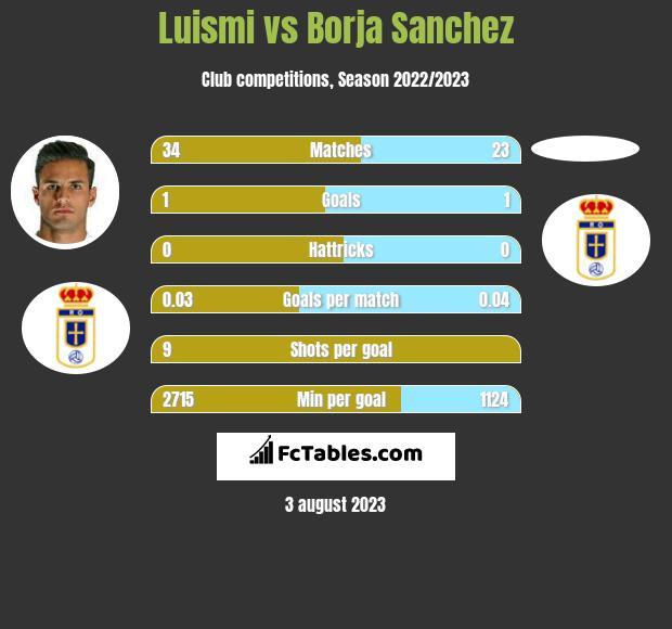 Luismi vs Borja Sanchez infographic