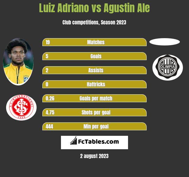 Luiz Adriano vs Agustin Ale h2h player stats