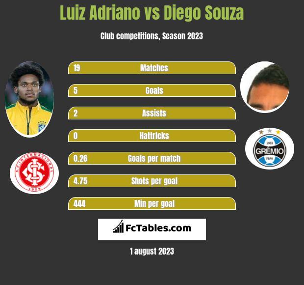 Luiz Adriano vs Diego Souza h2h player stats