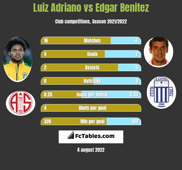 Luiz Adriano vs Edgar Benitez h2h player stats
