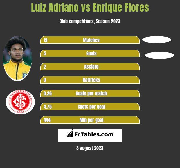 Luiz Adriano vs Enrique Flores h2h player stats