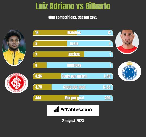 Luiz Adriano vs Gilberto infographic