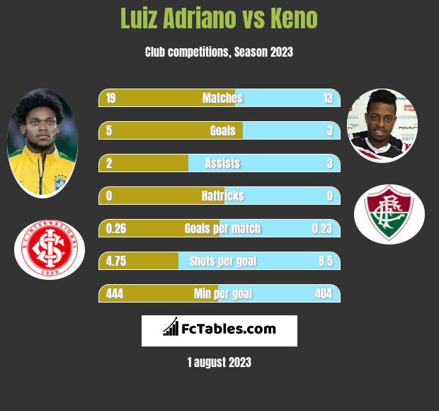 Luiz Adriano vs Keno h2h player stats