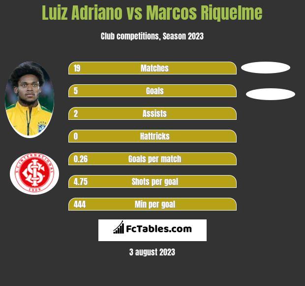 Luiz Adriano vs Marcos Riquelme h2h player stats