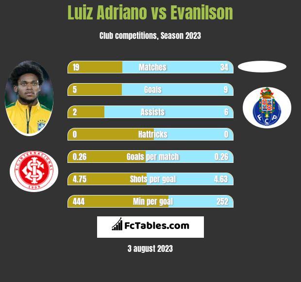 Luiz Adriano vs Evanilson infographic