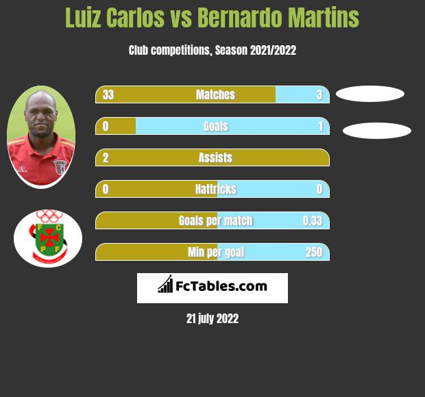 Luiz Carlos vs Bernardo Martins infographic