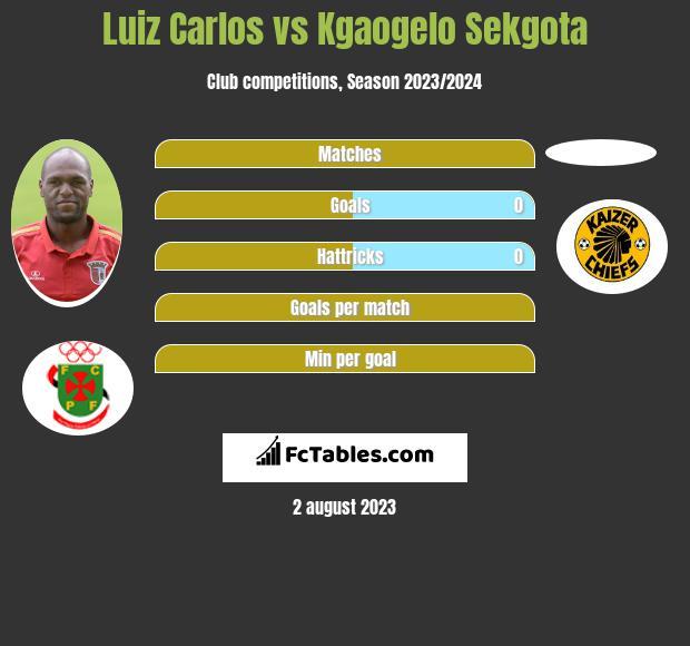 Luiz Carlos vs Kgaogelo Sekgota infographic