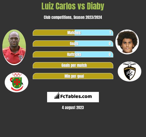 Luiz Carlos vs Diaby infographic