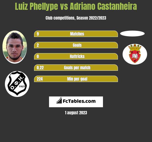 Luiz Phellype vs Adriano Castanheira h2h player stats