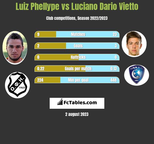 Luiz Phellype vs Luciano Vietto infographic