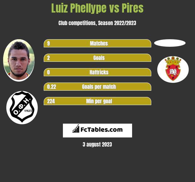 Luiz Phellype vs Pires h2h player stats