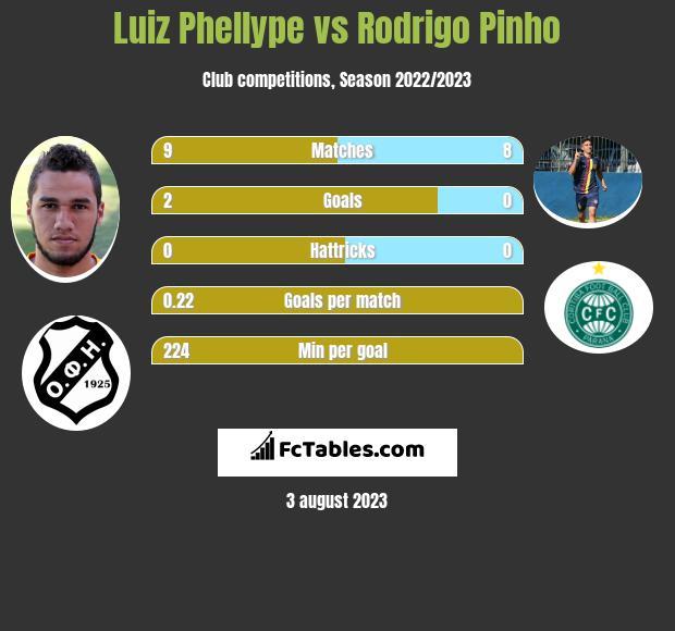 Luiz Phellype vs Rodrigo Pinho infographic