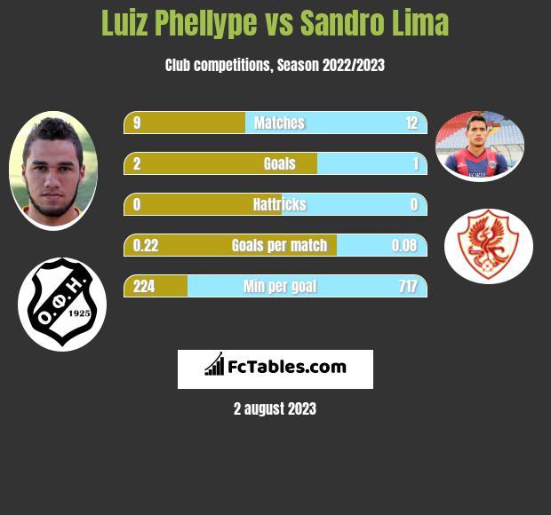 Luiz Phellype vs Sandro Lima h2h player stats