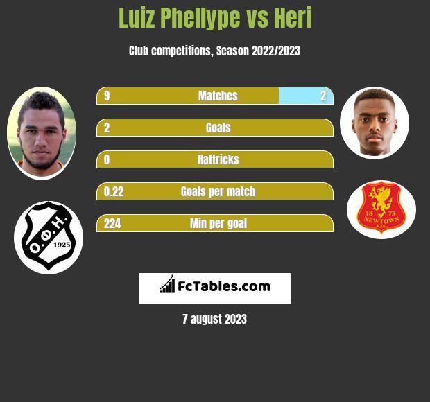 Luiz Phellype vs Heri infographic