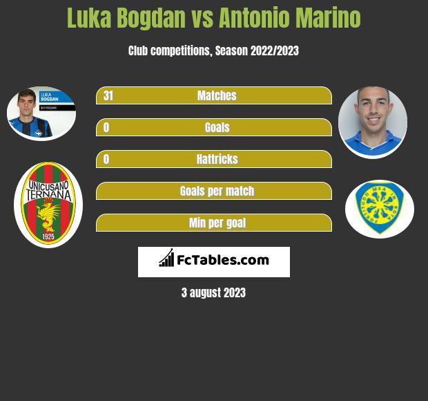 Luka Bogdan vs Antonio Marino infographic