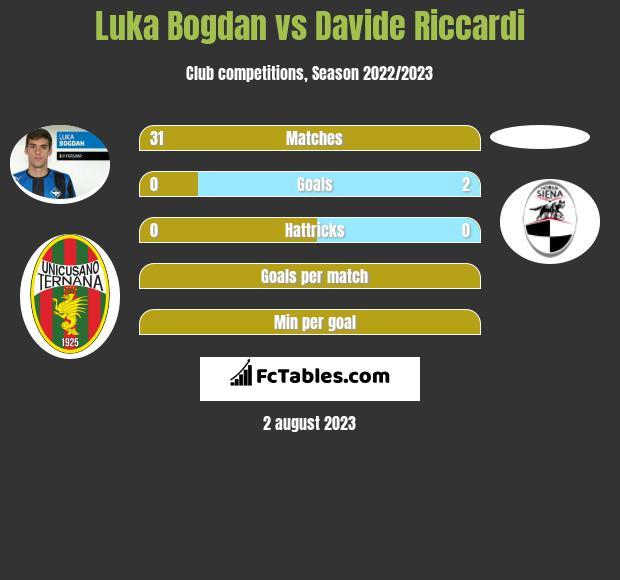 Luka Bogdan vs Davide Riccardi infographic