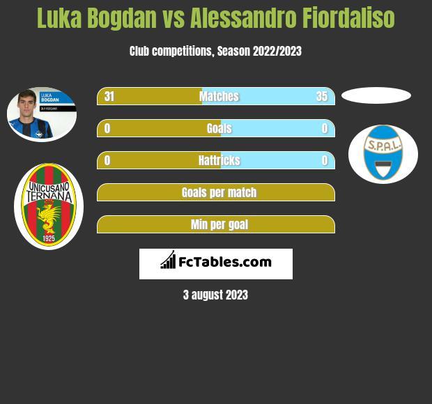 Luka Bogdan vs Alessandro Fiordaliso infographic