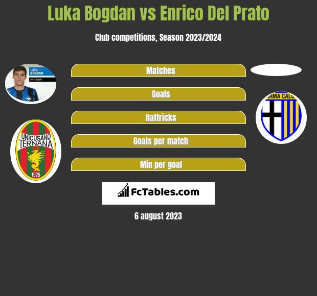 Luka Bogdan vs Enrico Del Prato infographic