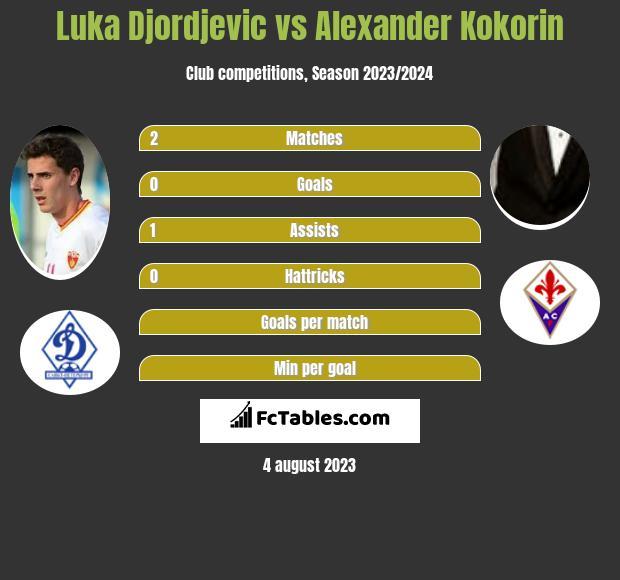 Luka Djordjevic vs Alexander Kokorin h2h player stats