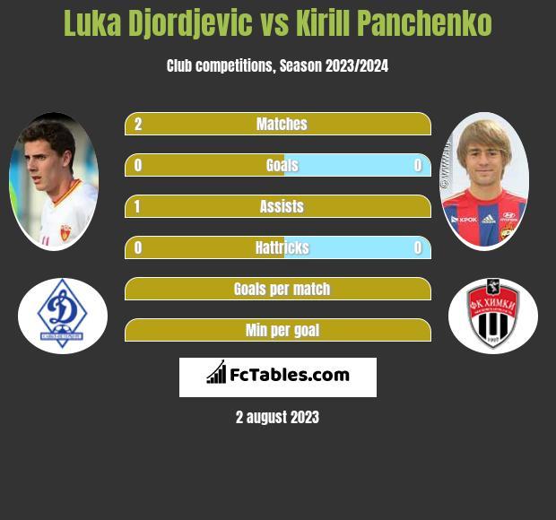 Luka Djordjevic vs Kirill Panchenko infographic