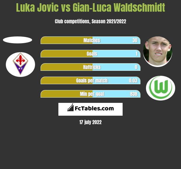 Luka Jovic vs Gian-Luca Waldschmidt h2h player stats