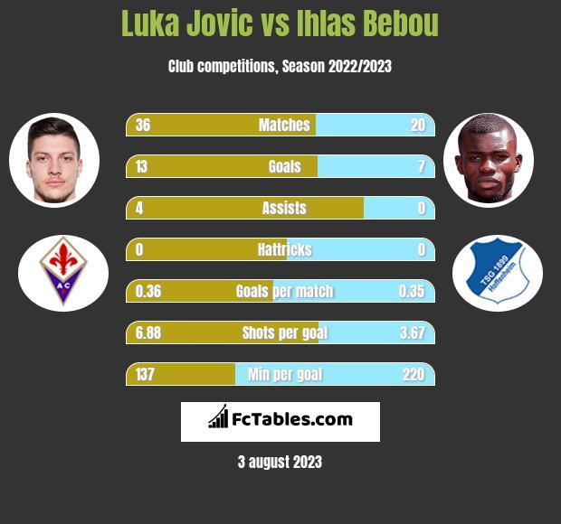 Luka Jovic vs Ihlas Bebou h2h player stats