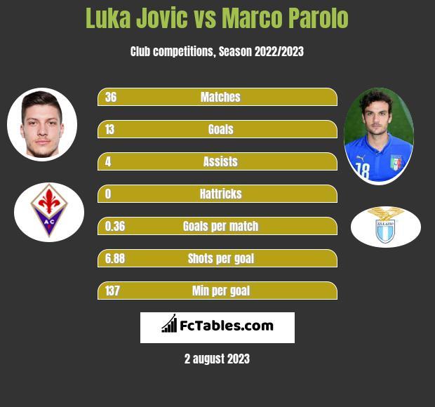 Luka Jovic vs Marco Parolo h2h player stats