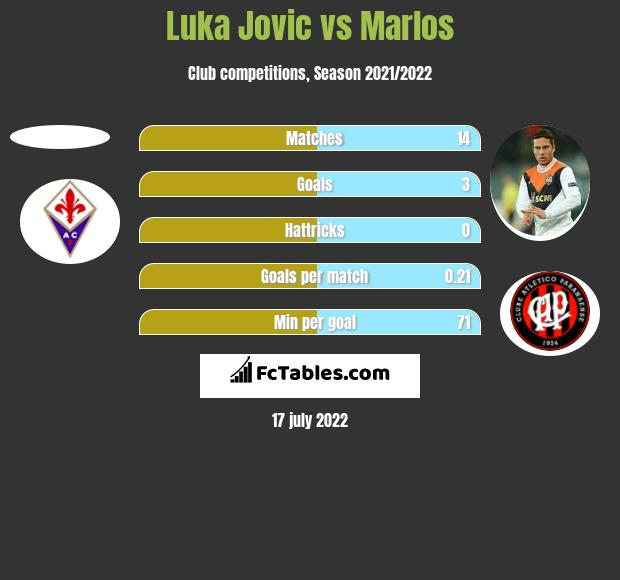 Luka Jovic vs Marlos h2h player stats