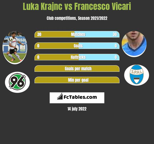Luka Krajnc vs Francesco Vicari infographic