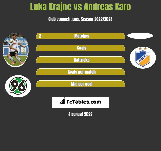 Luka Krajnc infographic statistics for Salernitana