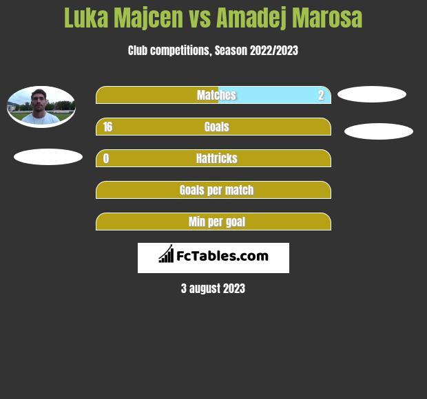 Luka Majcen vs Amadej Marosa h2h player stats